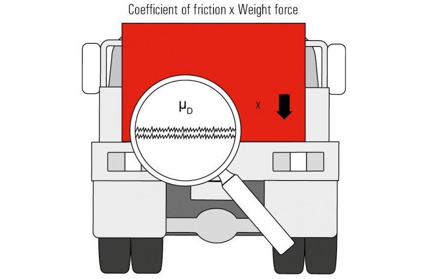 Aumenta la fricción entre la superficie del piso y la carga