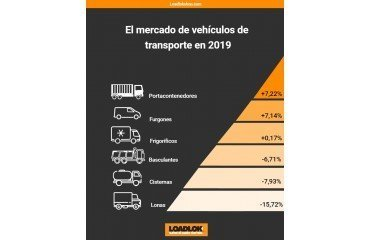 El Mercado de Vehículos de Transporte en 2019